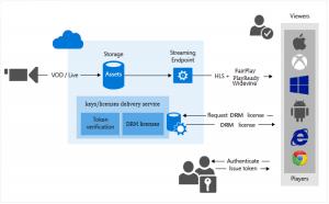 Understanding the DRM systems for OTT/VOD Platform - ClipBucket