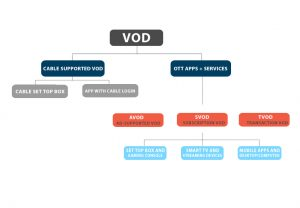 SVOD, AVOD, TVOD and the difference between VOD and OTT