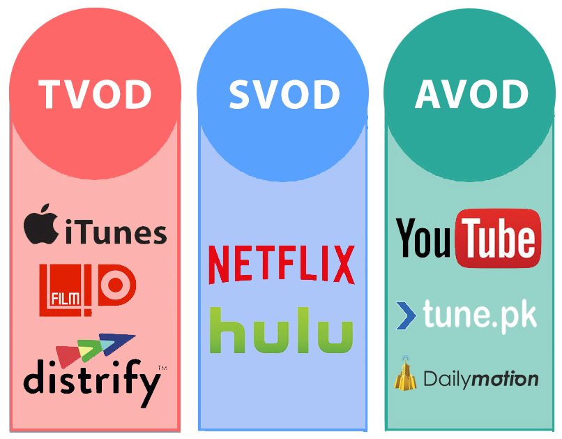 TVOD SVOD and AVOD services